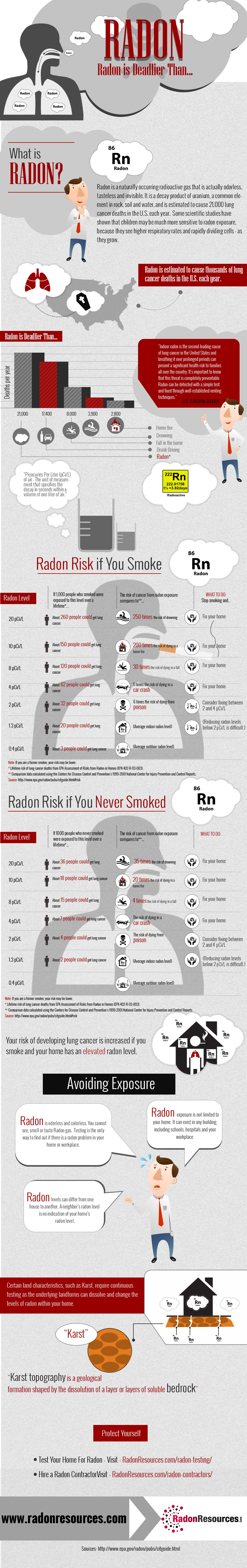 Infographic: Radon Is Deadlier Than