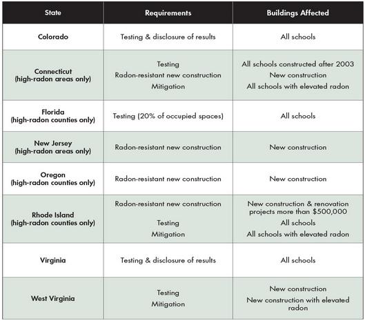 states that regulate radon testing in schools